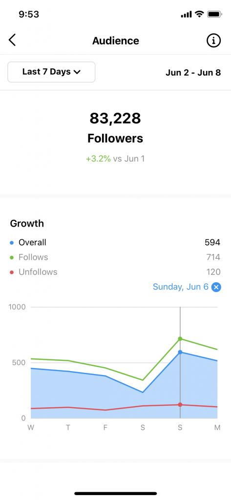 Nouveaux followers Instagram