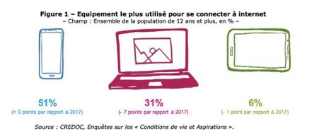 proportion d'utilisation des appareils sur internet