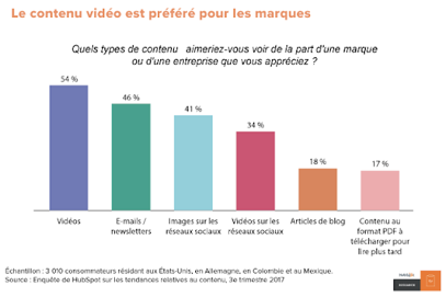 Produire du contenus vidéo pour trouver des clients